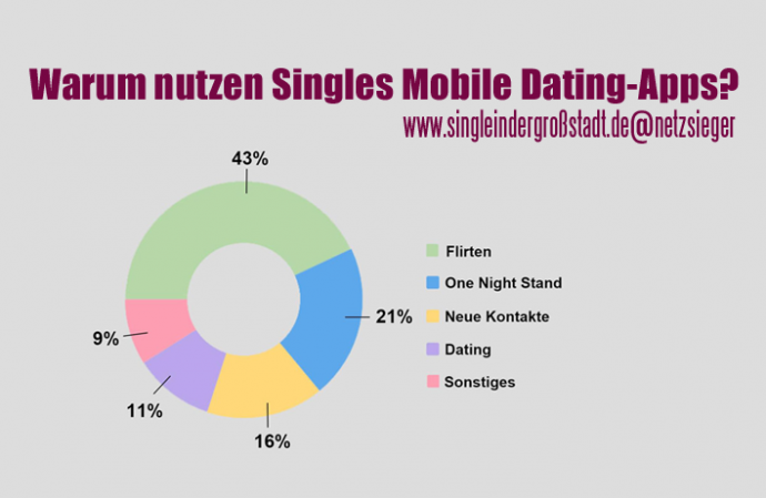 Demografie von dating-apps